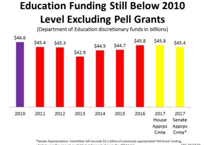 Education Funding Still Below 2010 Level Excluding Pell Grants