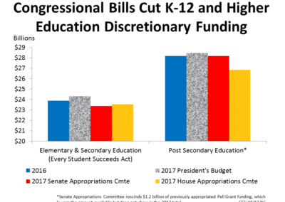 Congressional Bills Cut K-12 and Higher Education Discretionary Funding