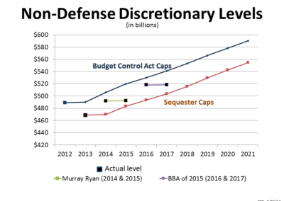 Non-Defense Discretionary Levels