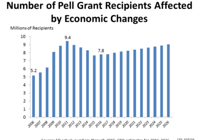 Number of Pell Grant Recipients Affected by Economic Changes