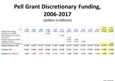 Pell Grant Discretionary Funding 2006-2017