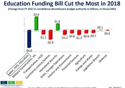 Education Funding Bill Cut the Most in 2018