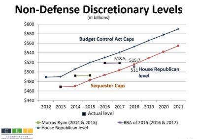 Non-Defense Discretionary Levels